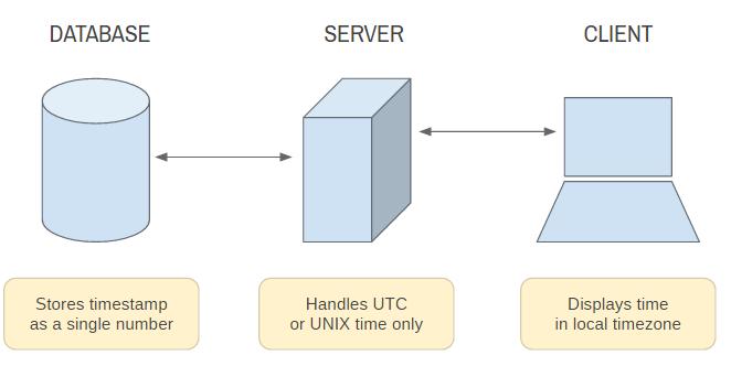 System currentTimeMillis() | Unix Timestamp in Milliseconds