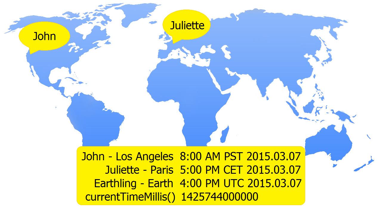 system currenttimemillis unix timestamp in milliseconds